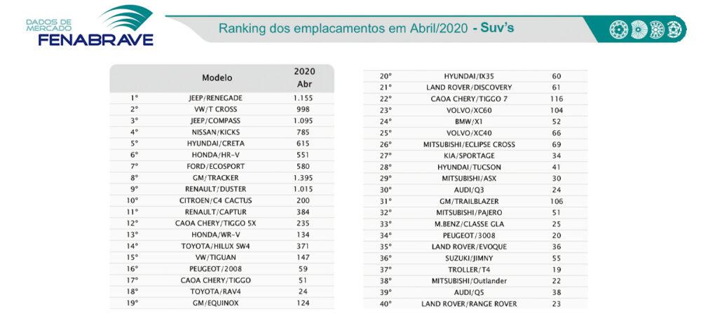 Tabela de emplacamento de SUVs de Abril de 2020