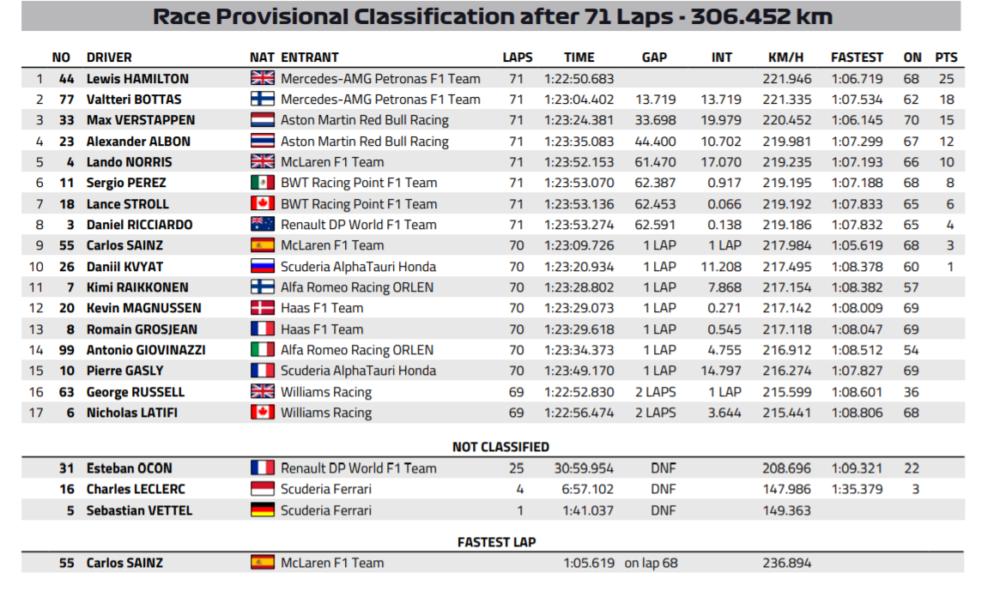 Classificação do GP da Estíria de Fórmula 1