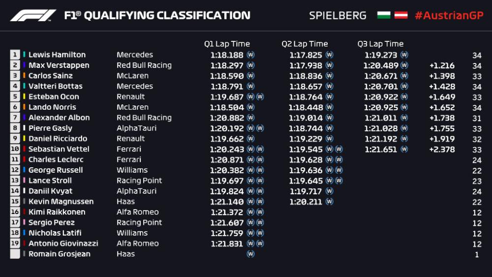 Classificação para o GP da Estíria no domingo