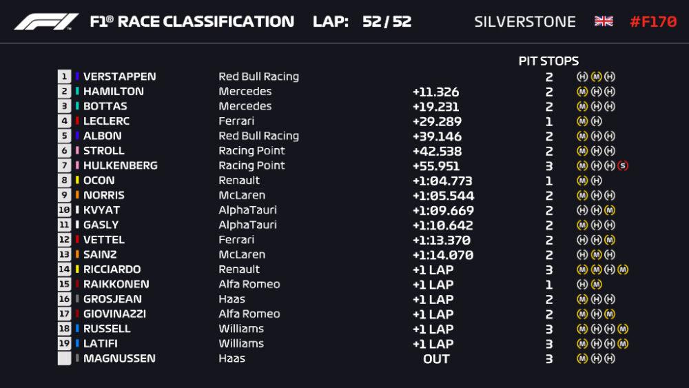 Classificação do GP de Silverstone da F1
