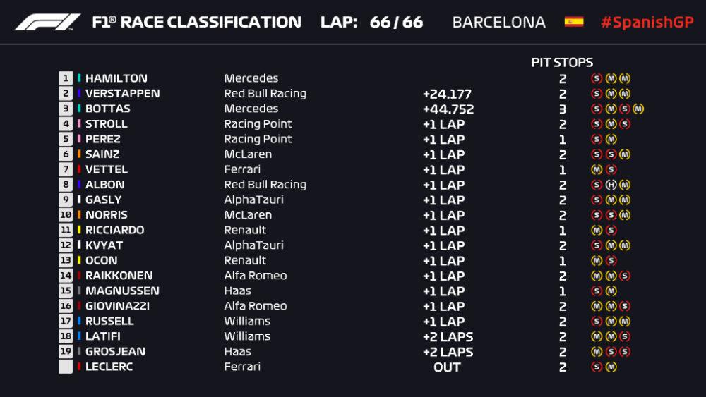 Classificação GP da Espanha de F1