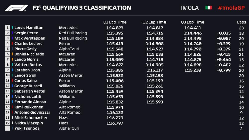 Classificação para o GP da Emilia Romagna de F1