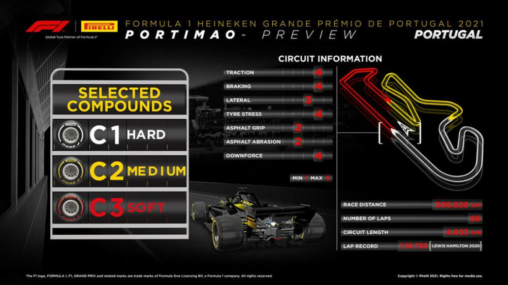 Preview do GP de Portugal 2021 da F1