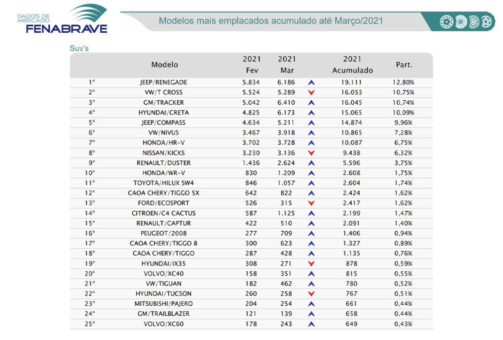 Ranking de emplacamento de SUVs em março de 2021