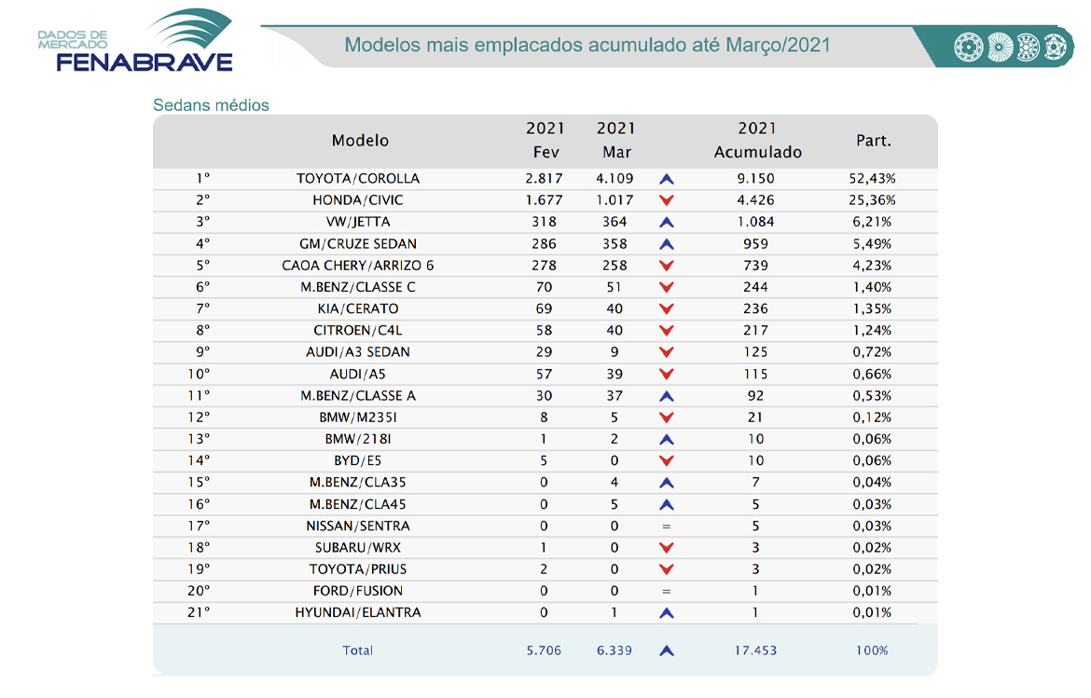 Ranking de emplacamento de sedans medios em março de 2021