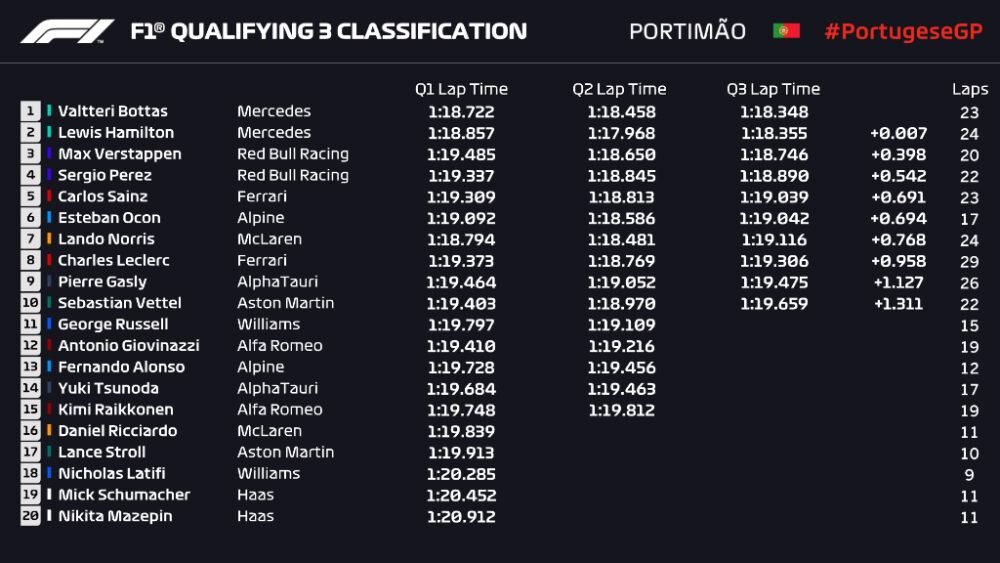 Classificação para o GP de Portugal