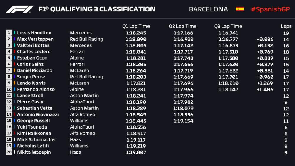 Grid de largada para o GP da Espanha de F1 de 2021