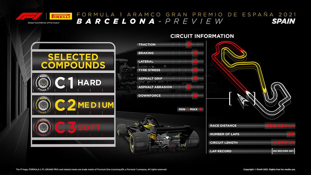 Preview do GP da Espanha
