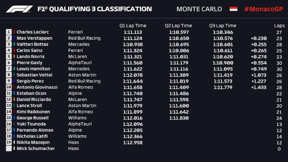Classificação para o GP de Mônaco de 2021