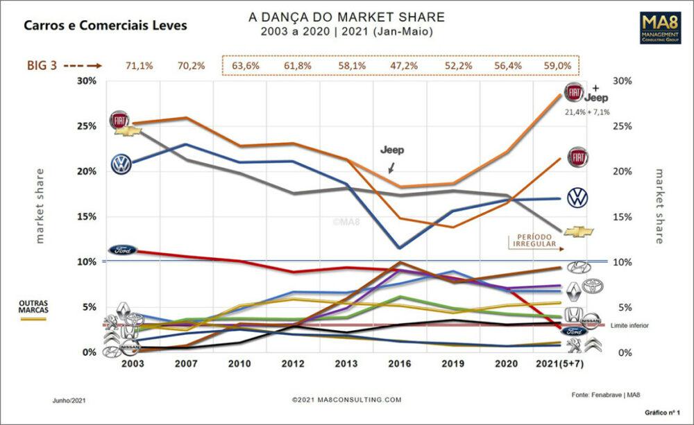 Market share de carros comerciais e leves de 2003 a 2021