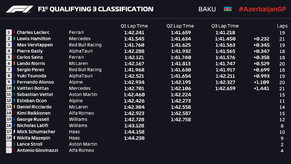 Resultado da classificação para o GP do Azerbaijão da Fórmula 1 2021