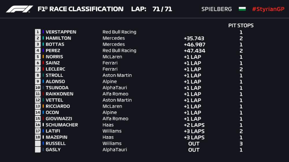 Resultado do GP da Estíria de F1
