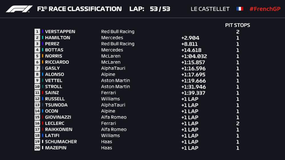 Resultado do GP da França de 2021