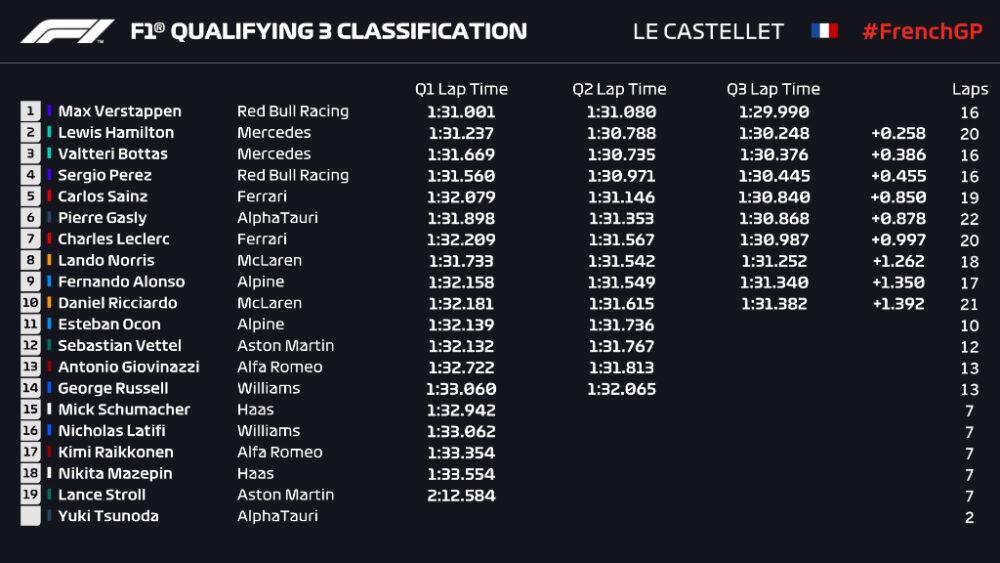 Grid de largada provisório do GP da França de 2021