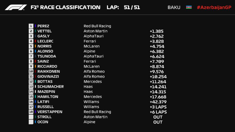 Resultado do GP do Azerbaijão