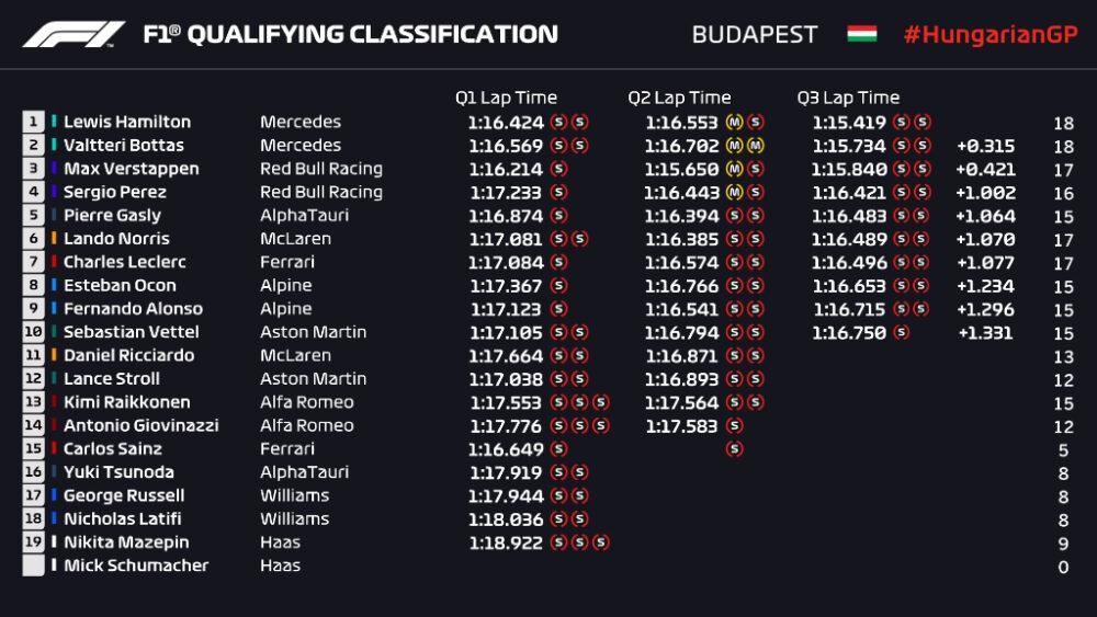 Grid de largada do GP da Hungria de F1