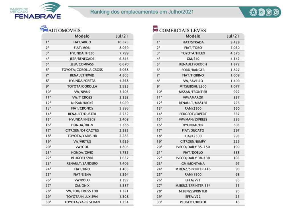 Ranking de emplacamento de veículos de Julho da Fenabrave