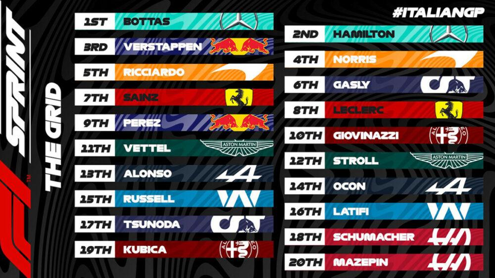 Grid de largada para a Sprint Qualifying de Monza